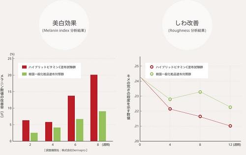 ビタブリッドCフェイスの美白とシワの効果データ
